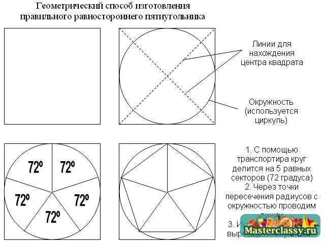 Как из круга сделать квадрат схема