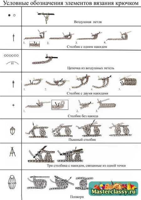 Схемы вязания для начинающих
