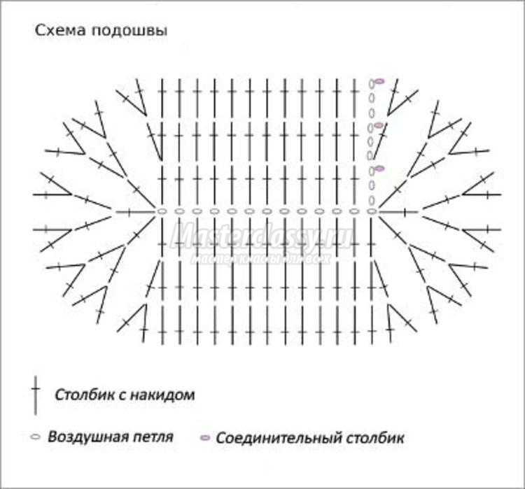 Вязание спицами и крючком модели. подробная схема вязания пинеток крючком схема