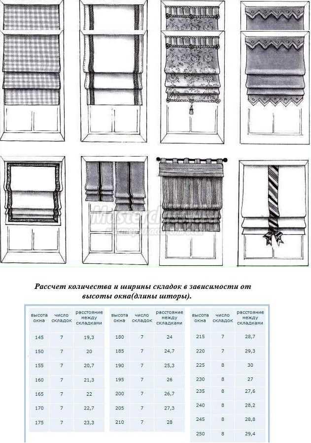 Английские шторы своими руками пошаговая инструкция 1