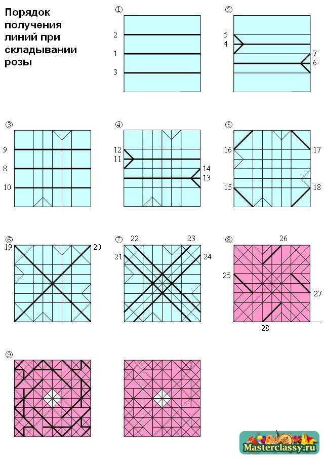 Порядок получения линий при складывании розы оригами