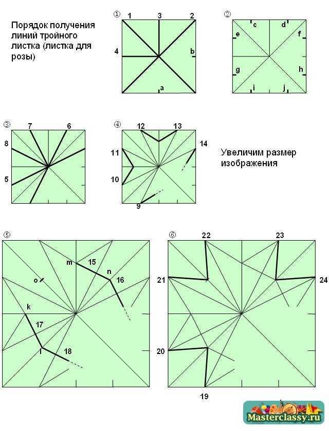 Порядок получения линий тройного листка. Схема 1