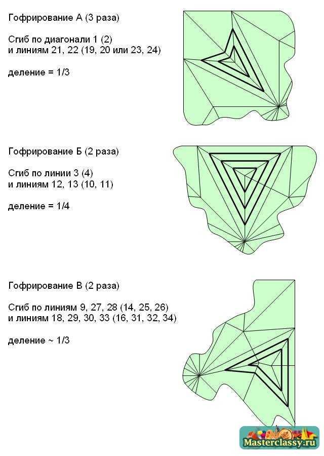 Схема гофрирования