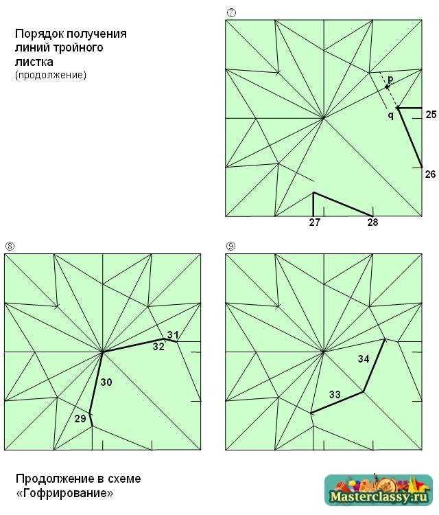 Порядок получения линий тройного листка. Схема 2