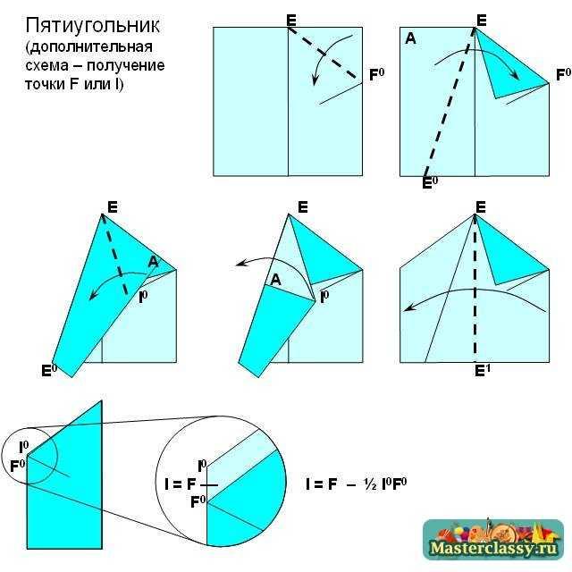 Получение второй вершины пятиугольника оригами. Схема